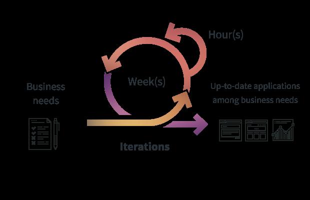 Plateforme agile