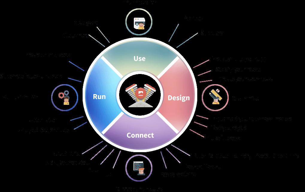 Platform Low-Code, aPaaS Simplicité